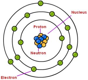 atom nucleus proton neutron electron